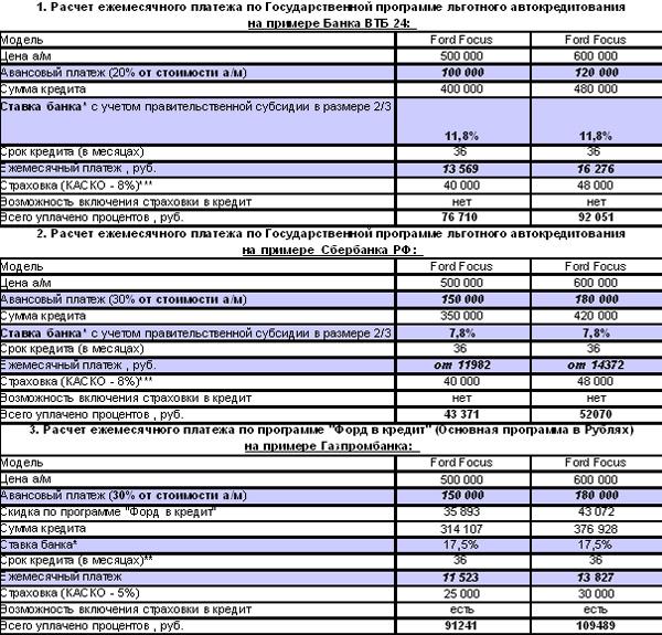ипотека при доходе 60000 рублей раз